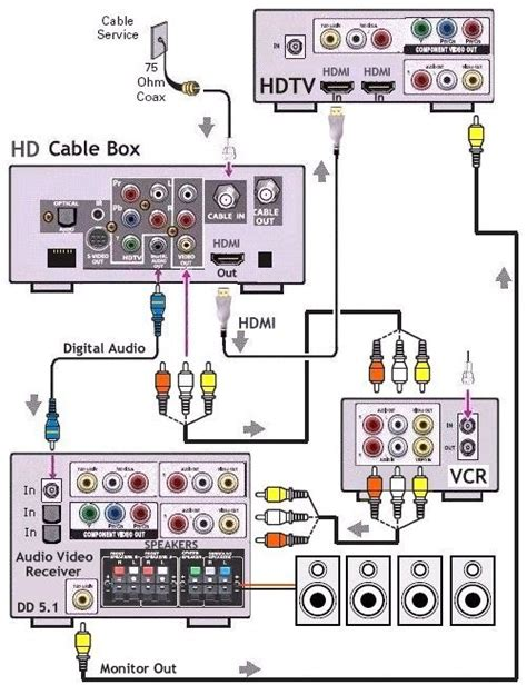 how to hook up hdtv with digital cable box surround sound