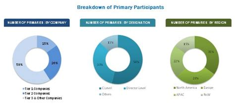 Marked Identity personal identity management market by application
