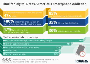 Digital Detox Statistics by Chart Instagram Now Has 800 Million Users Statista