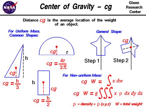 finding the center of gravity of a boat experts plz explain centre of gravity to me i have shifted