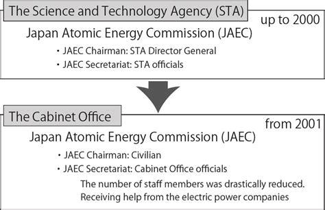 the atomic energy commission and the history of nuclear energy official histories from the department of energy from the discovery of fission to nuclear power production of early nuclear arsenal books cnic citizens nuclear information center