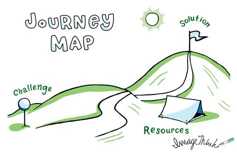 visual facilitation templates to enhance your meetings clarify your goals imagethink