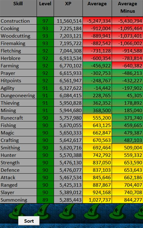 Runescape Experience Table by The House That A Called Johnny Built Part 6 Using