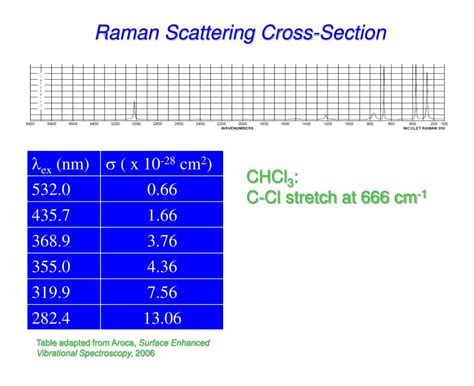 scattering cross section raman scattering cross section 28 images raman