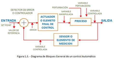 preguntas basicas de refrigeracion automatizacion introducci 211 n al control autom 193 tico para