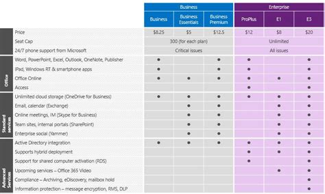 Office 365 Pricing Plans by Office 365 Migration Cloud Services Magnet