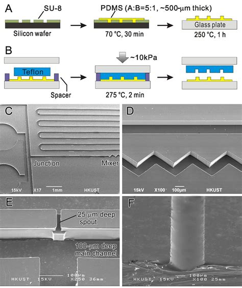 lab on a chip template smooth operators teflon microfluidic chips