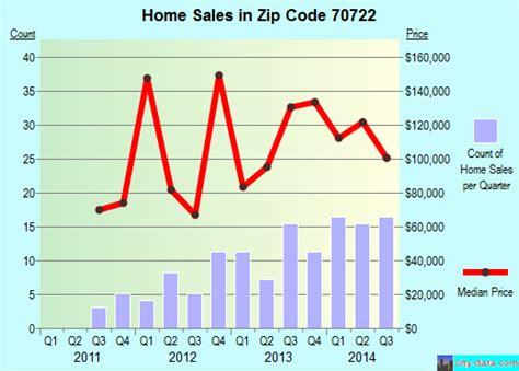 clinton la zip code 70722 real estate home value