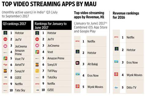 hotstar revenue netflix top video streaming app in india by revenue data
