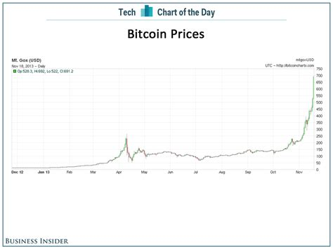 bitcoin year chart of the day don t you wish you bought bitcoins a