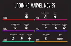 Marvel Release Timeline Techie Tuesday Out Are You Inhuman Enough