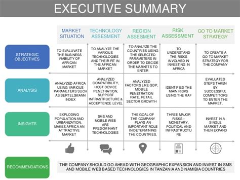 To Market Recap Cookbook For Two by Deloitte Maverick 2015 Regional Tapmi Imagine