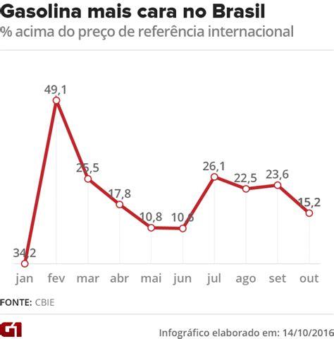 deduccin de gasolina 2016 economia alta do petr 243 leo tem reduzido ganhos da