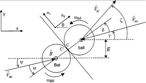 physics of a baseball swing hitting