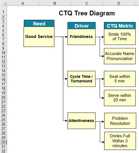 fault tree diagram exle six sigma tree diagram visio electrical wiring diagram