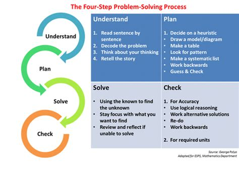4 steps to solving your problem the only troubleshooting resource you will need books what a problem center classroom looks like cortney