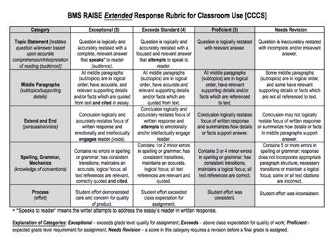 extended response rubric  classroom   cornerstone  teachers