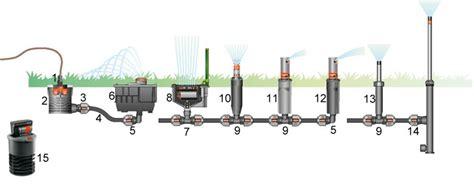 sprinkleranlage garten gardena ersatzteile garten ersatzteile bew 228 sserung