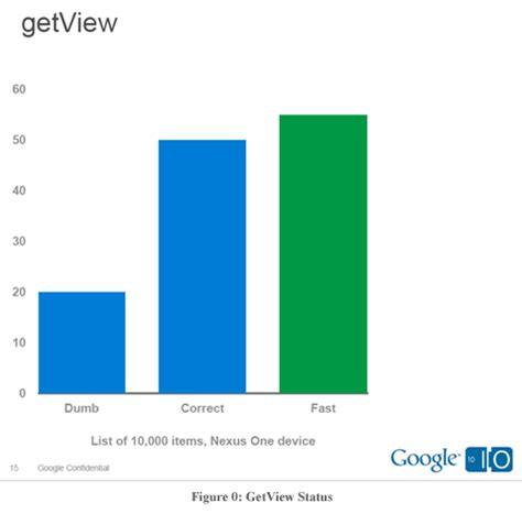 layoutinflater getview 식탁 위의 프로그래머 android listview 리스트뷰 최적화 성능개선