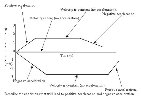 how to draw velocity and acceleration diagram velocity time graph