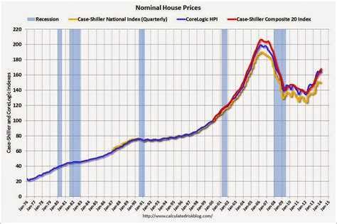 home price appreciation rates quot don t be price sensitive quot