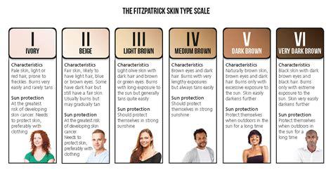 Hair Type Scale by Salon Depilation Treatments Transgender Universe