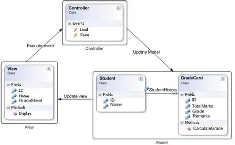 pattern mvp java mvc v s mvp how common and how different codeproject