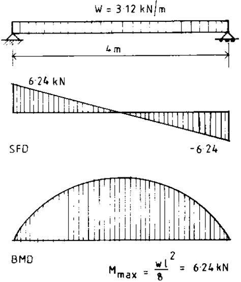 farm structures ch4 structural design composite beams