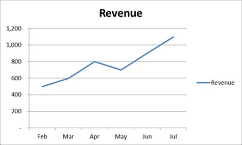 Mba Calculate Percent Of Repeat Business Principle by How To Make Your Excel Line Chart Look Better
