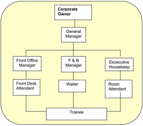 skripsi akuntansi di hotel contoh laporan organisasi gontoh