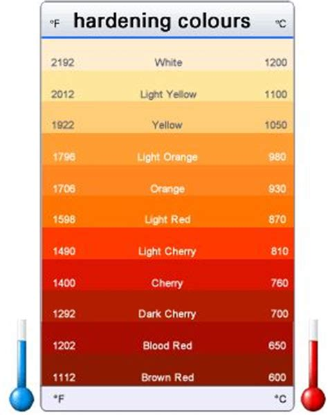 how do you heat treat steel steel hardening forging temperatures colour chart for