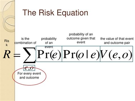 Credit Risk Assessment Formula risk analysis for dummies