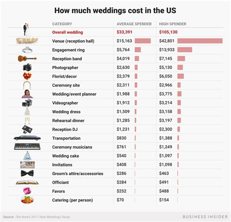 wedding budget average what the average wedding budget looks like in america