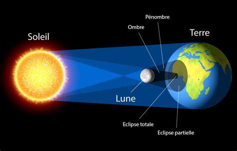 diagramme objets interactions pour la lune astronomie physique archipel des sciences