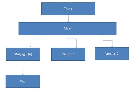 visual studio layout hierarchy creating branches in tfs from visual studio