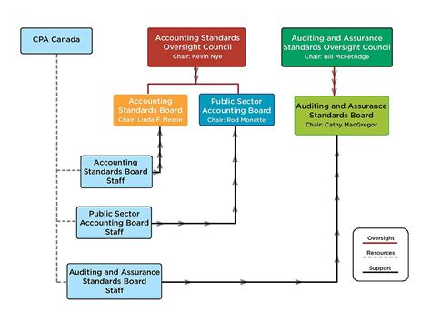 ais insurance designation file relationship between accounting standards councils