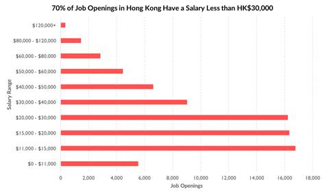what is a comfortable salary what is a good salary in hong kong