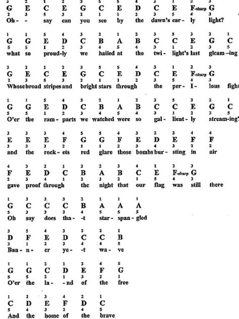 Letter How To Play 25 Best Ideas About Letters On Keyboard Notes For Songs Piano Songs And
