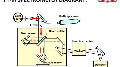ftir diagram fourier transform infrared spectroscopy ftir ppt
