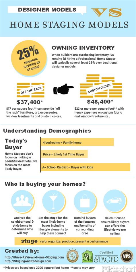 home construction costs considerations infographic designer model homes vs home staging models rave home