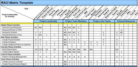 Project Follow Up Template Excel by Raci Matrix Template In Excel Techblogsearch