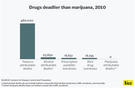 Is There Any Recorded Deaths From Cannabis President Obama Turns Joint Consumes More Dangerous