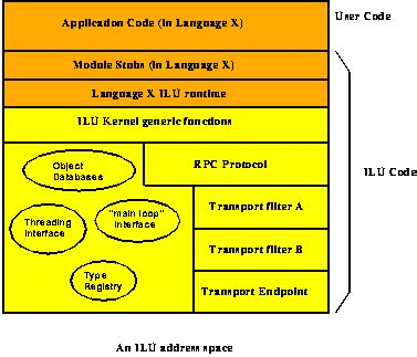 rpc layout meaning ilu reference manual table of contents