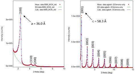 xrd pattern deutsch low angle long length scale analysis on the miniflex