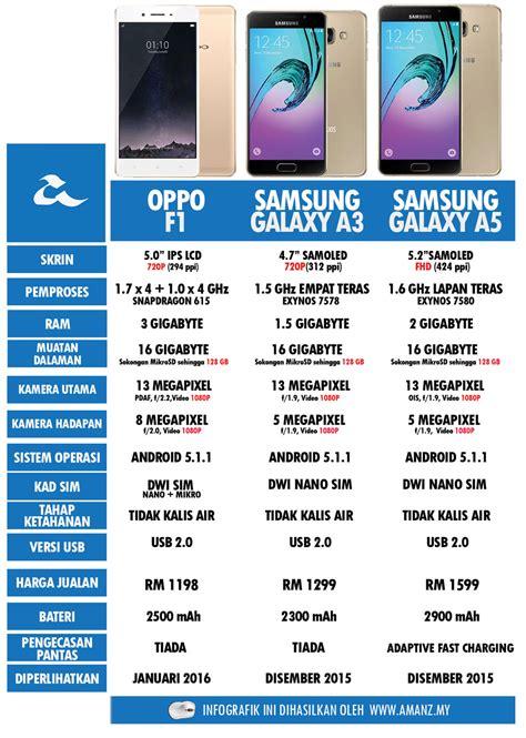 Harga Samsung Lama harga apple lama harga 11