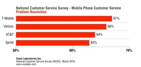 verizon and t mobile top new customer service survey