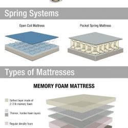 What Are Mattresses Made Of by What S Your Mattress Made Of Visual Ly
