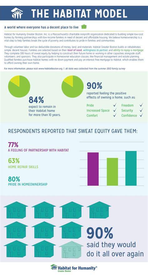 Non Profit Search 20 Best Images About Infographics Non Profit Financials On Nonprofit