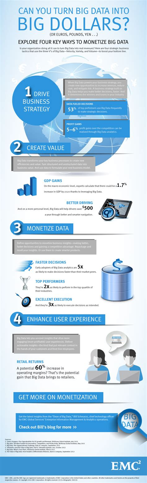 Big Data Mba Driving Business Strategies With Data Science Pdf by 4 Ms Of Big Data Make Me More Money Infographic