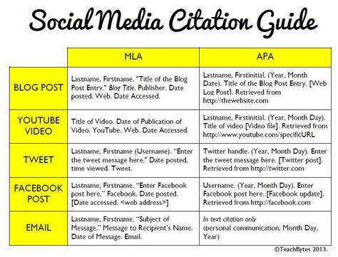 how to cite social media mla apa formats teachbytes